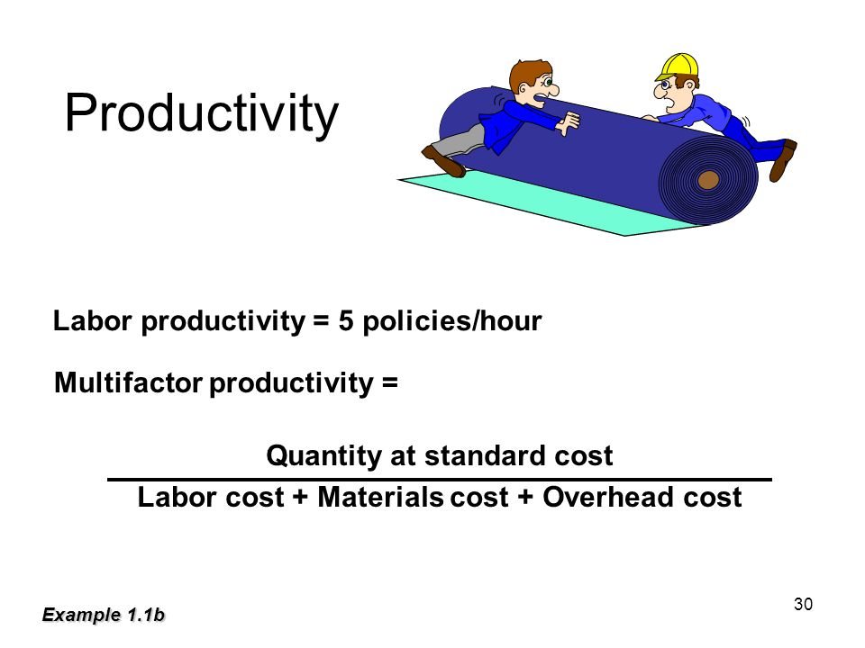 Productivity Labor productivity = 5 policies/hour Multifactor productivity = Quantity at standard cost Labor cost + Materials cost + Overhead cost Example 1.1b 30