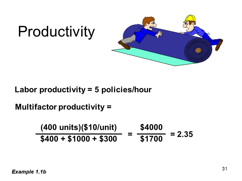 Productivity Labor productivity = 5 policies/hour Multifactor productivity = (400 units)($10/unit)$4000 $400 + $ $300$1700 = = 2.35 Example 1.1b 31