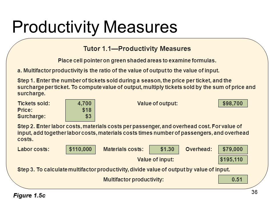 Productivity Measures Tutor 1.1—Productivity Measures Place cell pointer on green shaded areas to examine formulas.