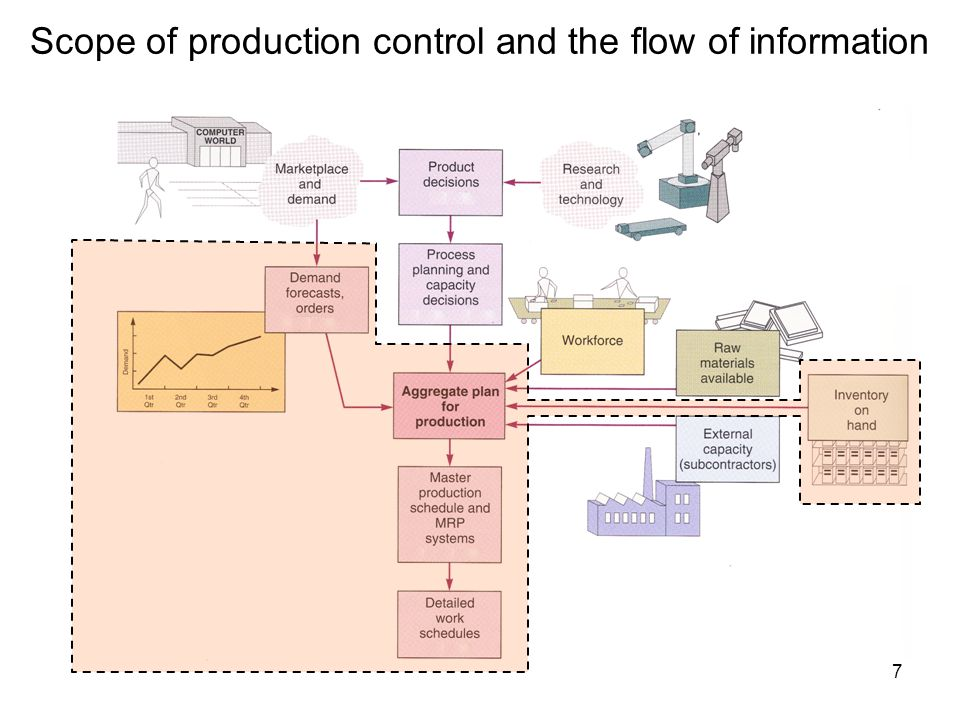 Scope of production control and the flow of information 7