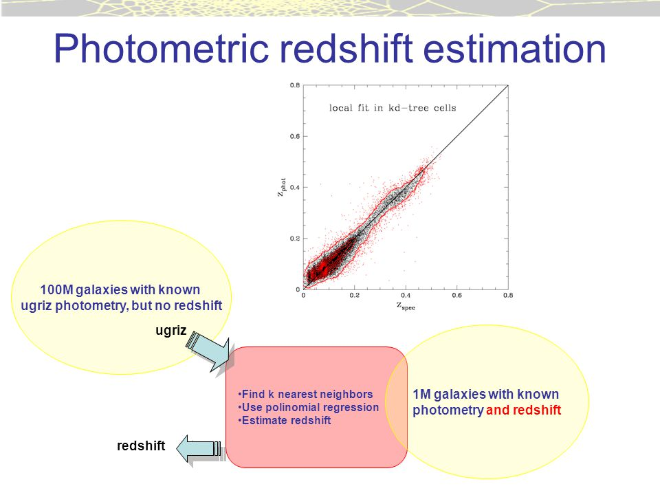 Photometric redshift estimation Find k nearest neighbors Use polinomial regression Estimate redshift 1M galaxies with known photometry and redshift 100M galaxies with known ugriz photometry, but no redshift ugriz redshift