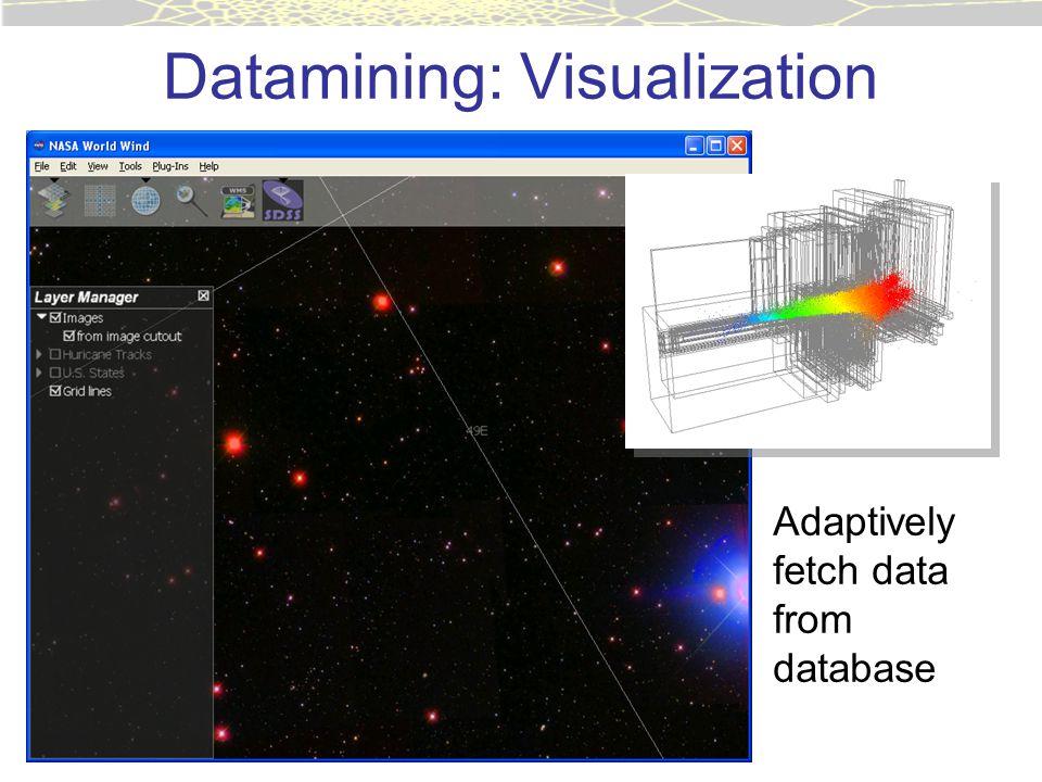 Datamining: Visualization Adaptively fetch data from database