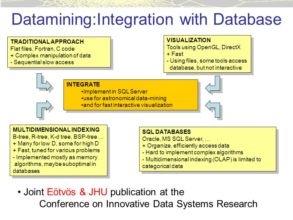 Datamining:Integration with Database TRADITIONAL APPROACH Flat files, Fortran, C code + Complex manipulation of data - Sequential slow access TRADITIONAL APPROACH Flat files, Fortran, C code + Complex manipulation of data - Sequential slow access SQL DATABASES Oracle, MS SQL Server, … + Organize, efficiently access data - Hard to implement complex algorithms - Multidimensional indexing (OLAP) is limited to categorical data SQL DATABASES Oracle, MS SQL Server, … + Organize, efficiently access data - Hard to implement complex algorithms - Multidimensional indexing (OLAP) is limited to categorical data MULTIDIMENSIONAL INDEXING B-tree, R-tree, K-d tree, BSP-tree … + Many for low D, some for high D + Fast, tuned for various problems - Implemented mostly as memory algorithms, maybe suboptimal in databases MULTIDIMENSIONAL INDEXING B-tree, R-tree, K-d tree, BSP-tree … + Many for low D, some for high D + Fast, tuned for various problems - Implemented mostly as memory algorithms, maybe suboptimal in databases VISUALIZATION Tools using OpenGL, DirectX + Fast - Using files, some tools access database, but not interactive VISUALIZATION Tools using OpenGL, DirectX + Fast - Using files, some tools access database, but not interactive INTEGRATE Implement in SQL Server use for astronomical data-mining and for fast interactive visualization INTEGRATE Implement in SQL Server use for astronomical data-mining and for fast interactive visualization Joint Eötvös & JHU publication at the Conference on Innovative Data Systems Research