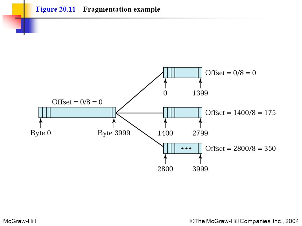 McGraw-Hill©The McGraw-Hill Companies, Inc., 2004 Figure 20.11 Fragmentation example