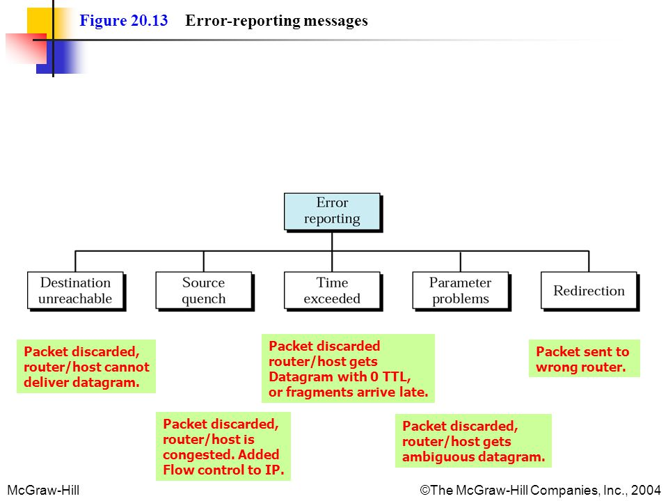 McGraw-Hill©The McGraw-Hill Companies, Inc., 2004 Figure 20.13 Error-reporting messages Packet discarded, router/host cannot deliver datagram. Packet