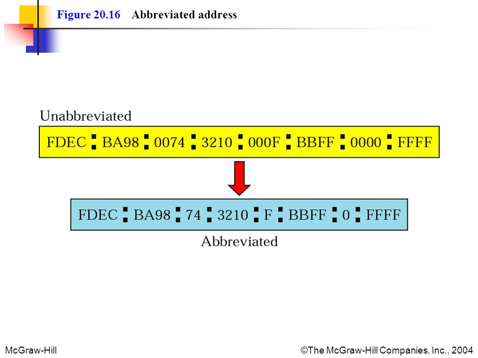 McGraw-Hill©The McGraw-Hill Companies, Inc., 2004 Figure 20.16 Abbreviated address