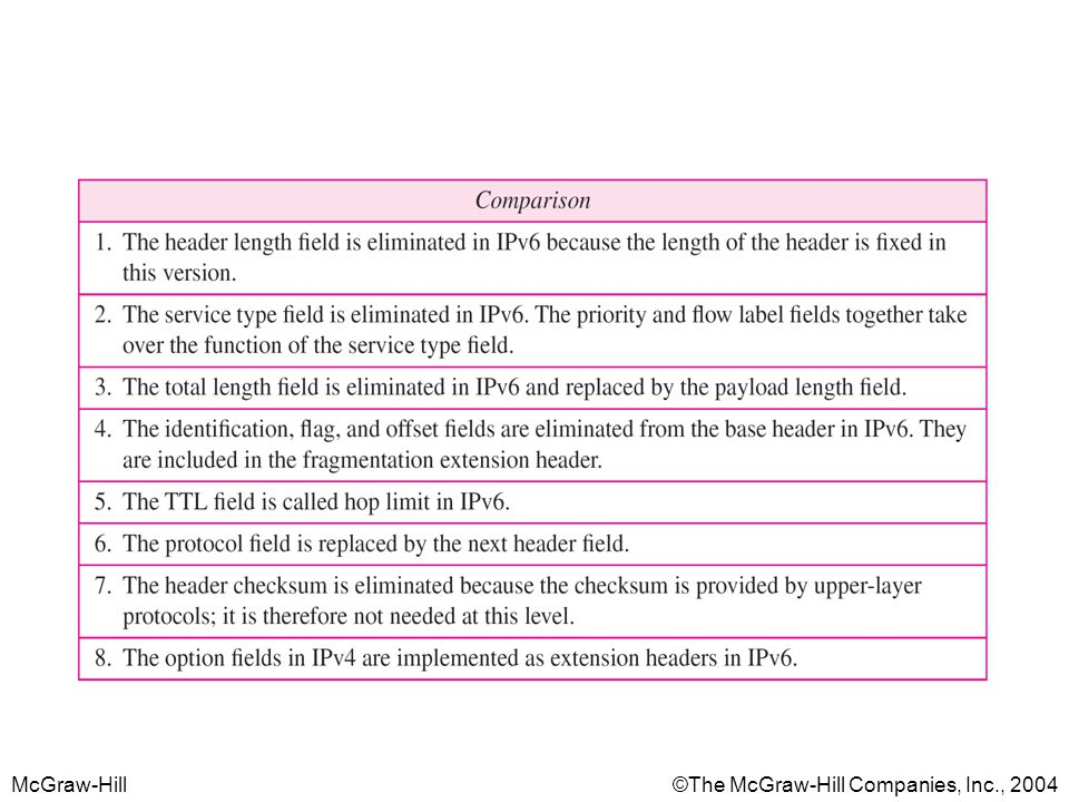 McGraw-Hill©The McGraw-Hill Companies, Inc., 2004 Table 4 Comparison between IPv4 and IPv6 packet headers
