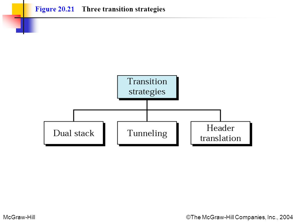 McGraw-Hill©The McGraw-Hill Companies, Inc., 2004 Figure 20.21 Three transition strategies
