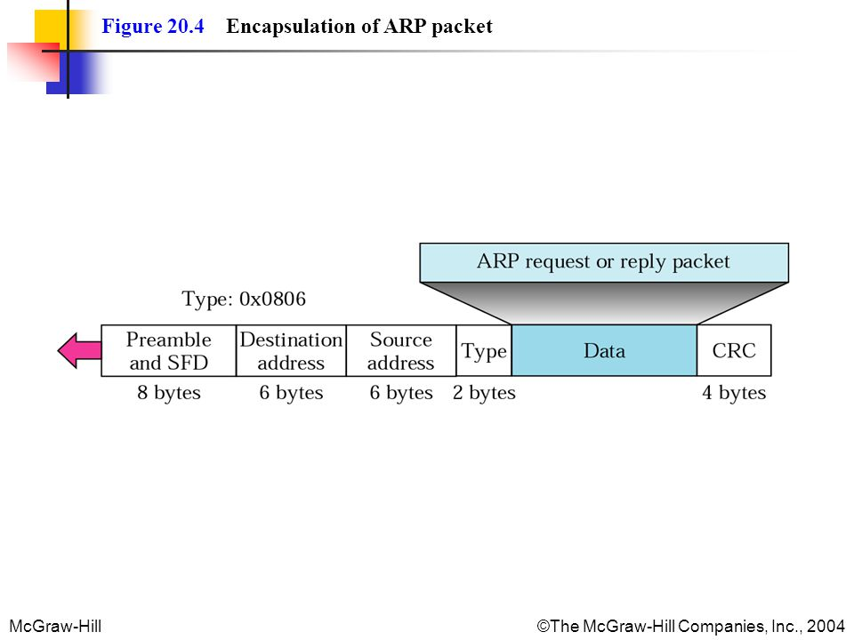 McGraw-Hill©The McGraw-Hill Companies, Inc., 2004 Figure 20.4 Encapsulation of ARP packet