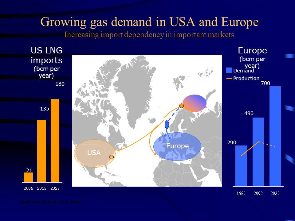 Growing gas demand in USA and Europe Increasing import dependency in important markets 290 490 700 Europe (bcm per year) US LNG imports (bcm per year)