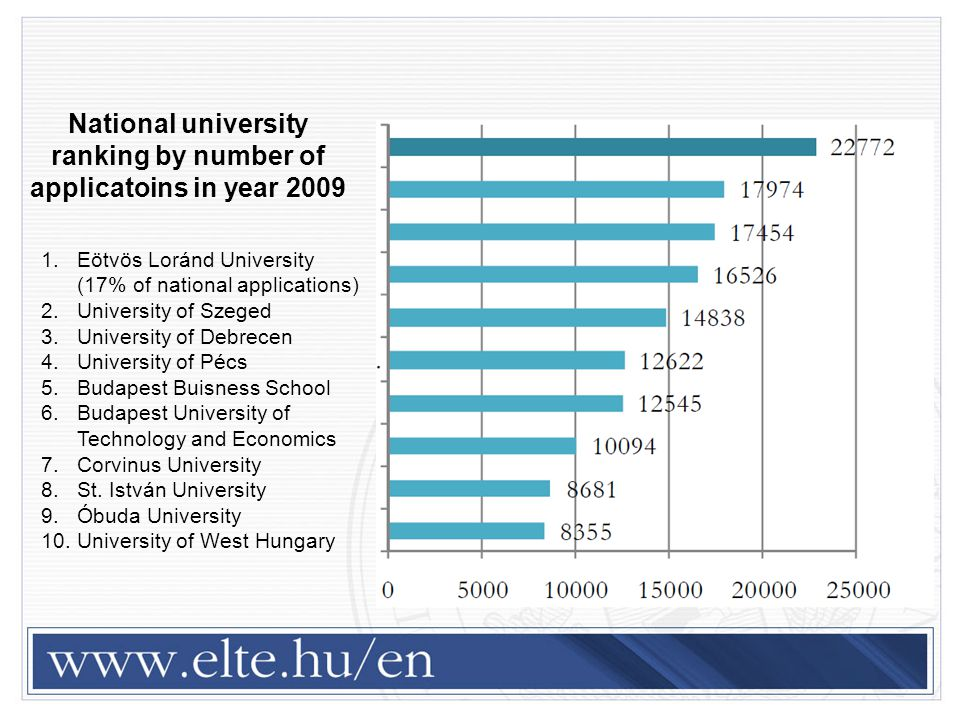 National university ranking by number of applicatoins in year 2009 1.Eötvös Loránd University (17% of national applications) 2.University of Szeged 3.University of Debrecen 4.University of Pécs 5.Budapest Buisness School 6.Budapest University of Technology and Economics 7.Corvinus University 8.St.