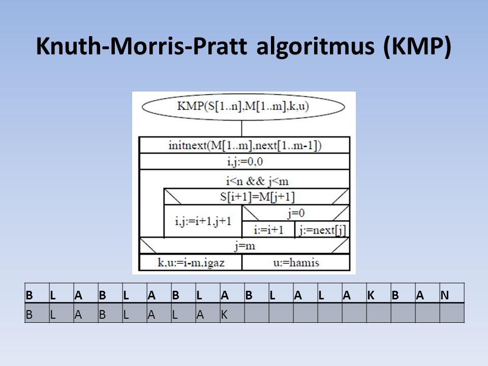 Knuth-Morris-Pratt algoritmus (KMP) BLABLABLABLALAKBAN BLABLALAK