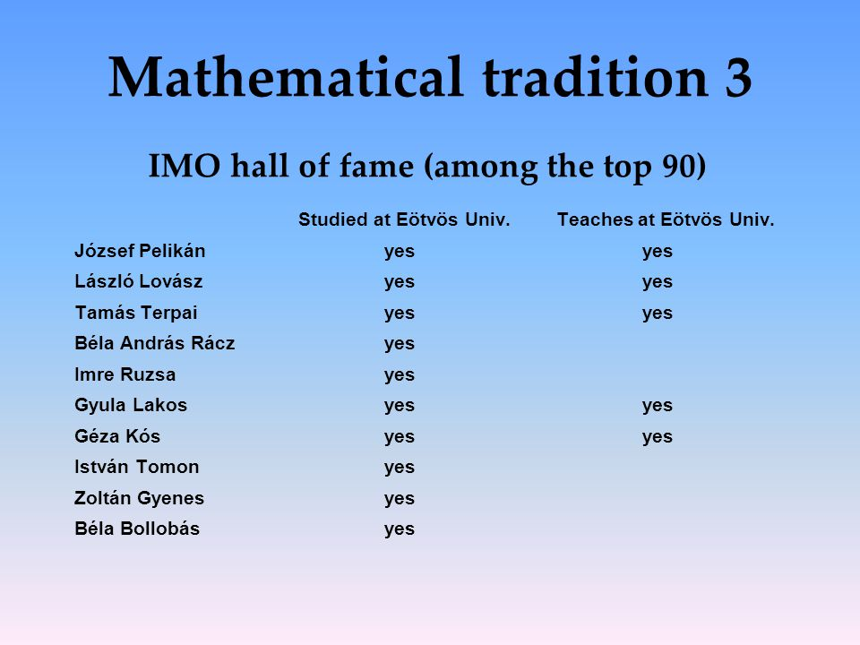 Mathematical tradition 3 IMO hall of fame (among the top 90) Studied at Eötvös Univ.Teaches at Eötvös Univ. József Pelikányesyes László Lovászyesyes T