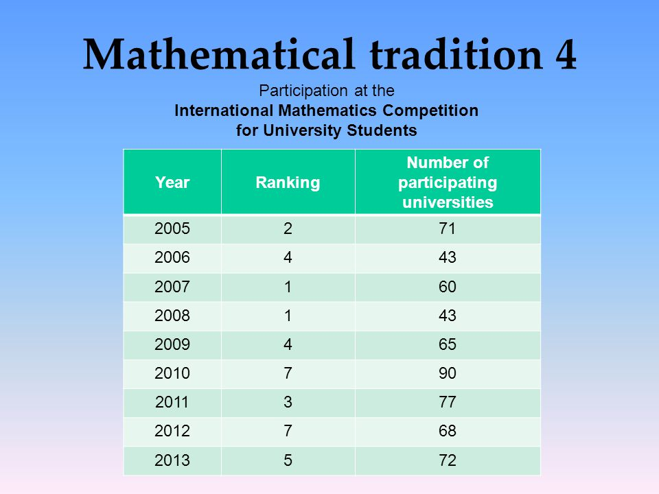 Mathematical tradition 4 YearRanking Number of participating universities 2005271 2006443 2007160 2008143 2009465 2010790 2011377 2012768 2013572 Part