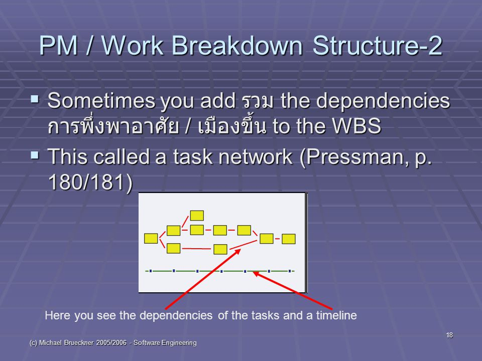 (c) Michael Brueckner 2005/2006 - Software Engineering 18 PM / Work Breakdown Structure-2  Sometimes you add รวม the dependencies การพึ่งพาอาศัย / เม