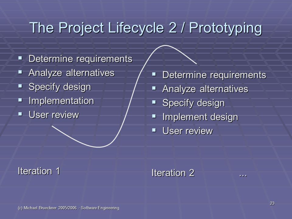 (c) Michael Brueckner 2005/2006 - Software Engineering 23 The Project Lifecycle 2 / Prototyping  Determine requirements  Analyze alternatives  Specify design  Implementation  User review Iteration 1  Determine requirements  Analyze alternatives  Specify design  Implement design  User review Iteration 2...