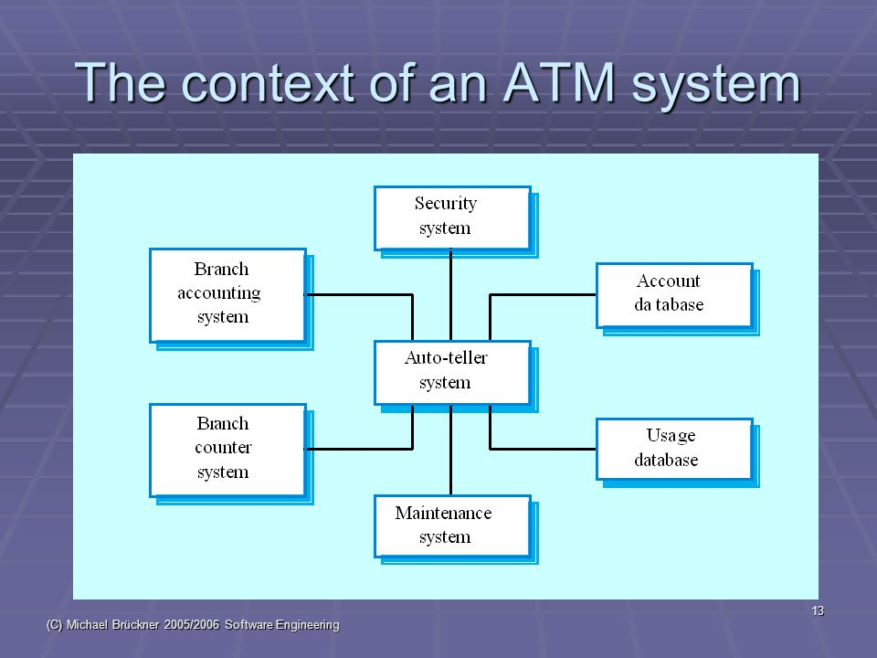 (C) Michael Brückner 2005/2006 Software Engineering 13 The context of an ATM system
