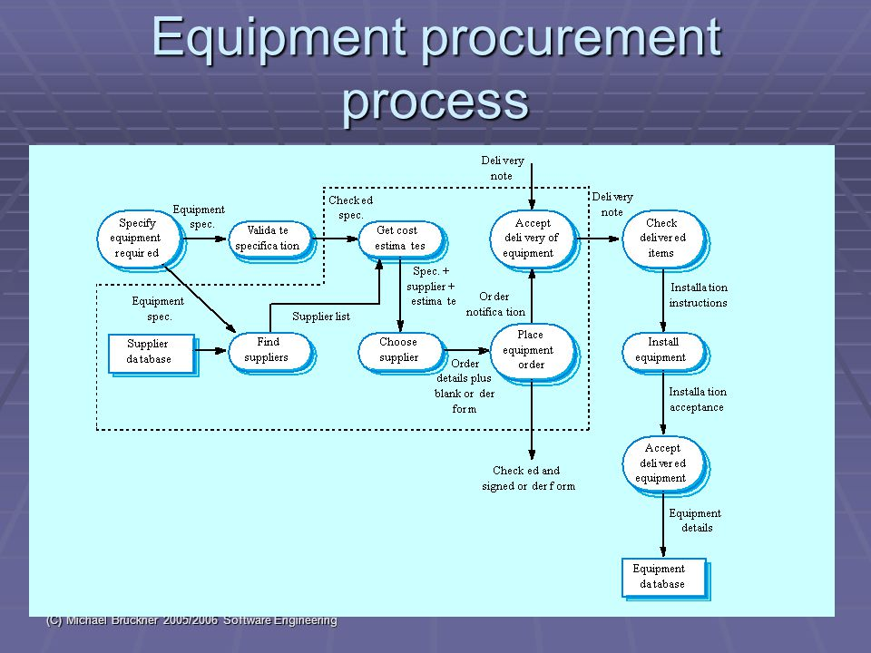 (C) Michael Brückner 2005/2006 Software Engineering 15 Equipment procurement process