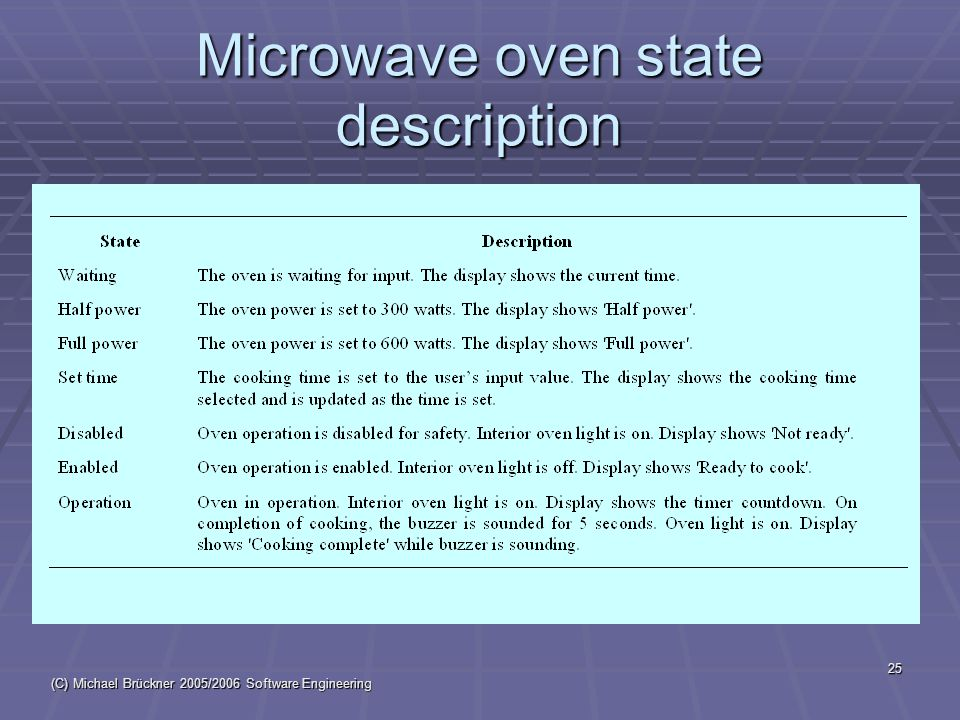 (C) Michael Brückner 2005/2006 Software Engineering 25 Microwave oven state description