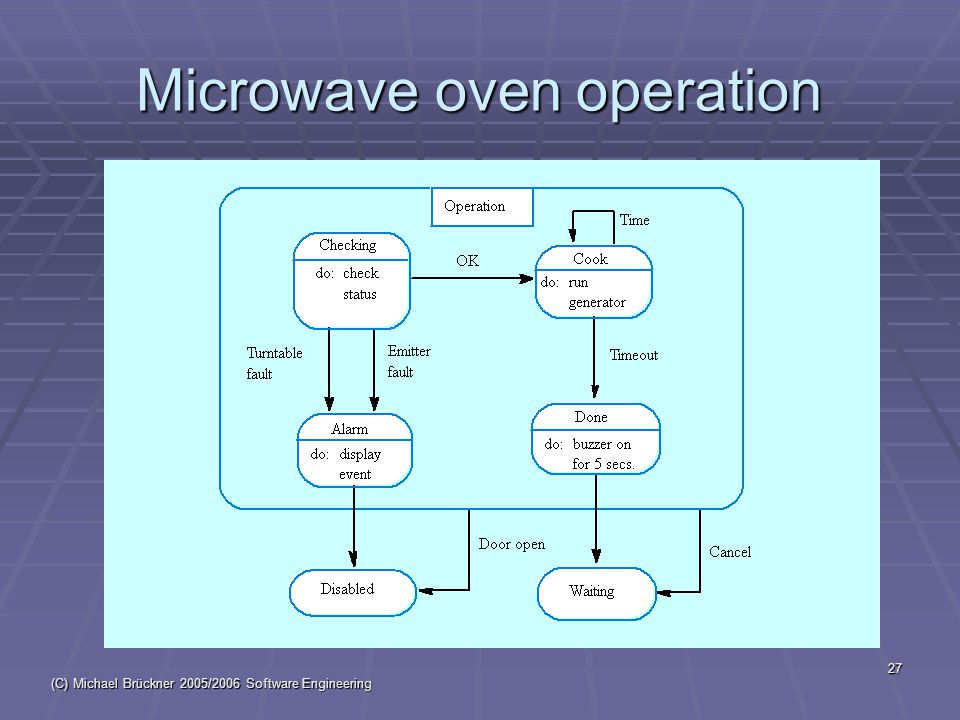 (C) Michael Brückner 2005/2006 Software Engineering 27 Microwave oven operation