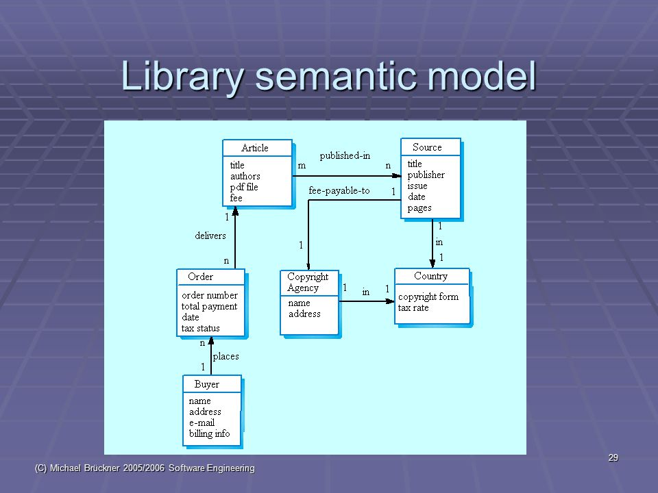 (C) Michael Brückner 2005/2006 Software Engineering 29 Library semantic model