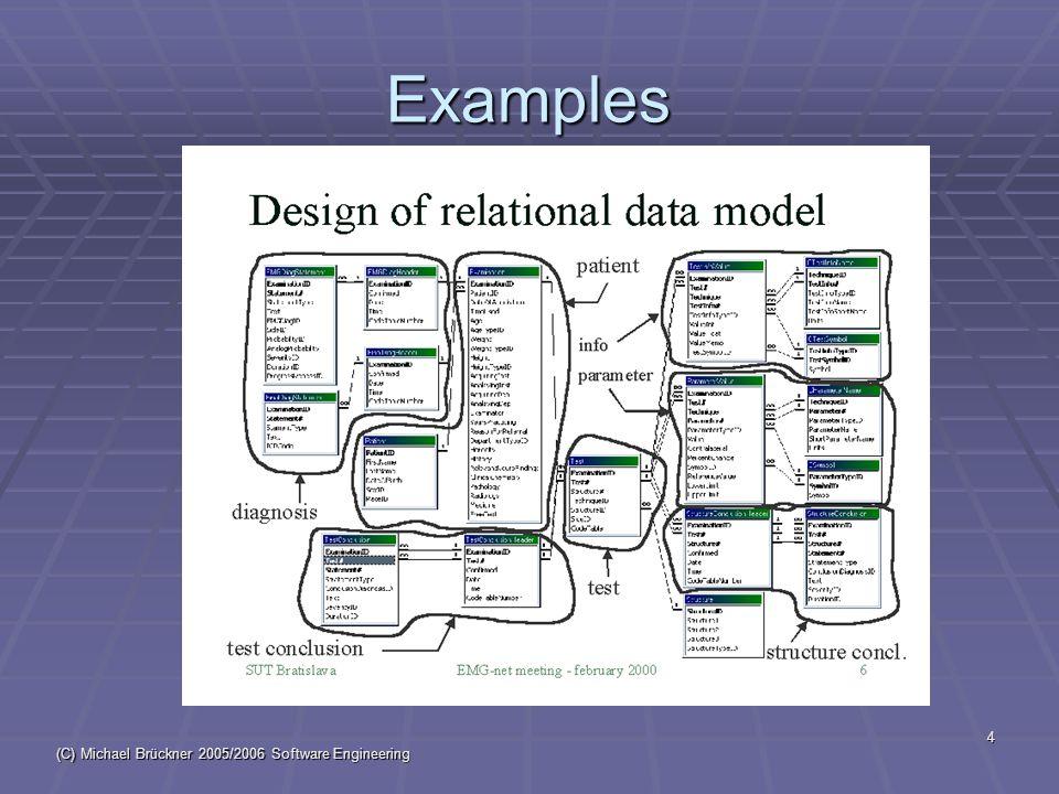 (C) Michael Brückner 2005/2006 Software Engineering 35 Library class hierarchy