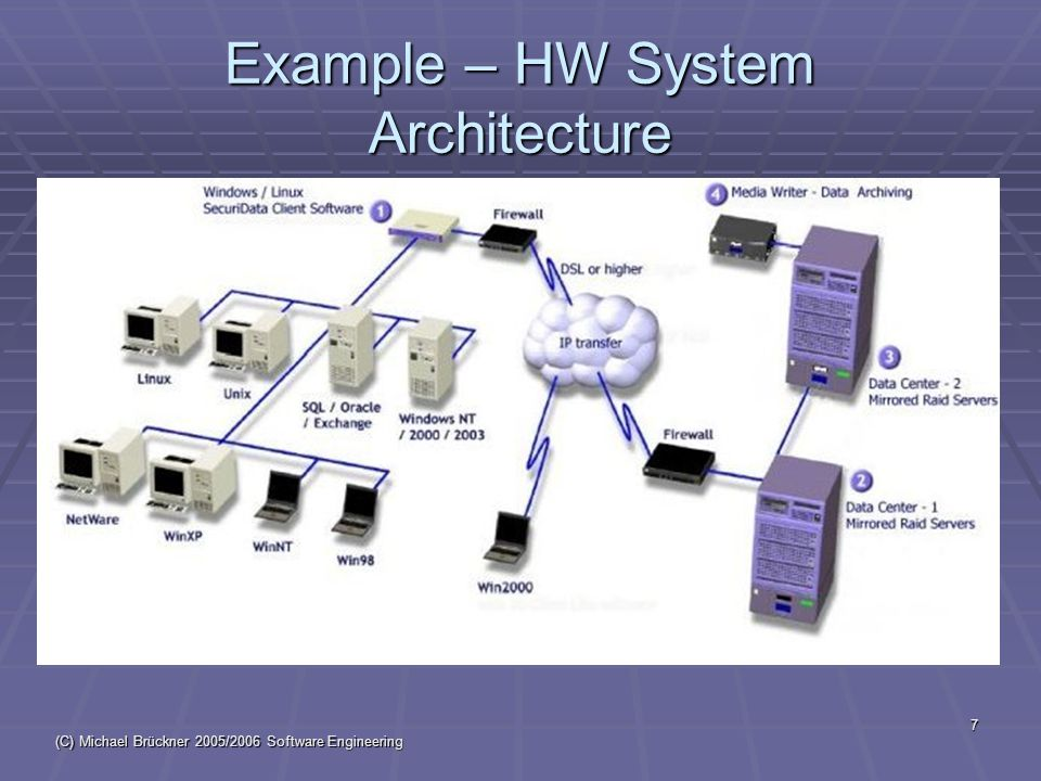 (C) Michael Brückner 2005/2006 Software Engineering 8 Example – SW System Architecture Robot System Software External view not worked out