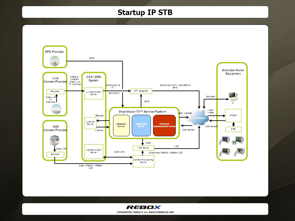 CONFIDENTIAL REBOX © ALL RIGHTS RESERVED 2007 Startup IP STB Application Server SmartVision TV™ Service Platform Database Server Front-end Communicati