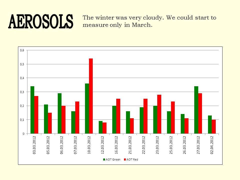The winter was very cloudy. We could start to measure only in March.