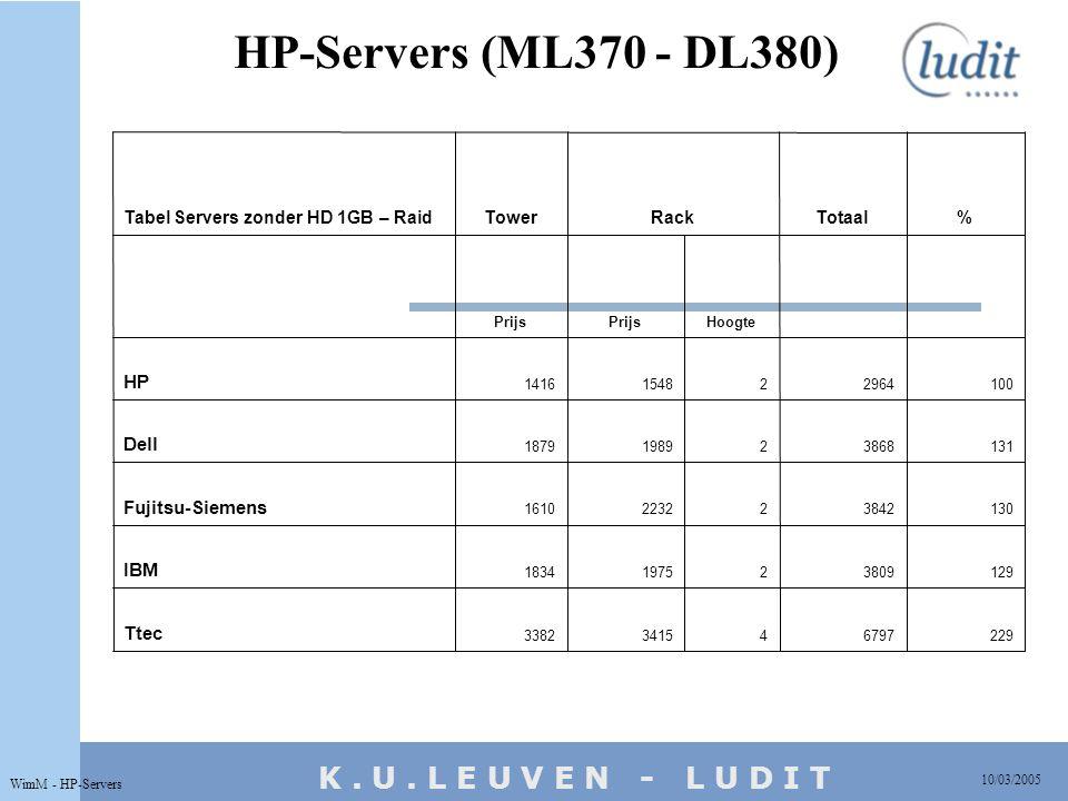 K. U. L E U V E N - L U D I T HP-Servers (ML370 - DL380) 10/03/2005 WimM - HP-Servers 2296797434153382 Ttec 1293809219751834 IBM 1303842222321610 Fuji
