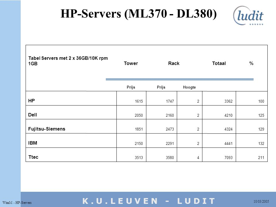 K. U. L E U V E N - L U D I T HP-Servers (ML370 - DL380) 10/03/2005 WimM - HP-Servers 2117093435803513 Ttec 1324441222912150 IBM 1294324224731851 Fuji