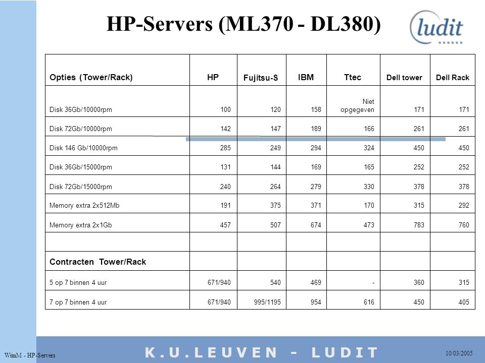 K. U. L E U V E N - L U D I T HP-Servers (ML370 - DL380) 10/03/2005 WimM - HP-Servers