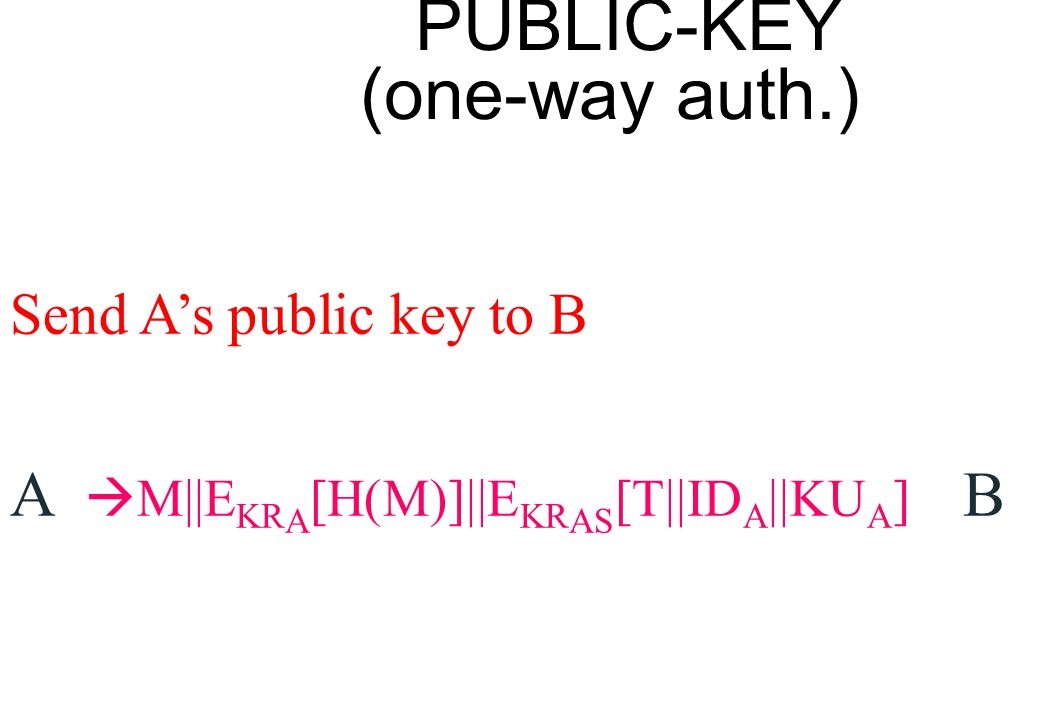 PUBLIC-KEY (one-way auth.) Send A's public key to B A  M||E KR A [H(M)]||E KR AS [T||ID A ||KU A ] B
