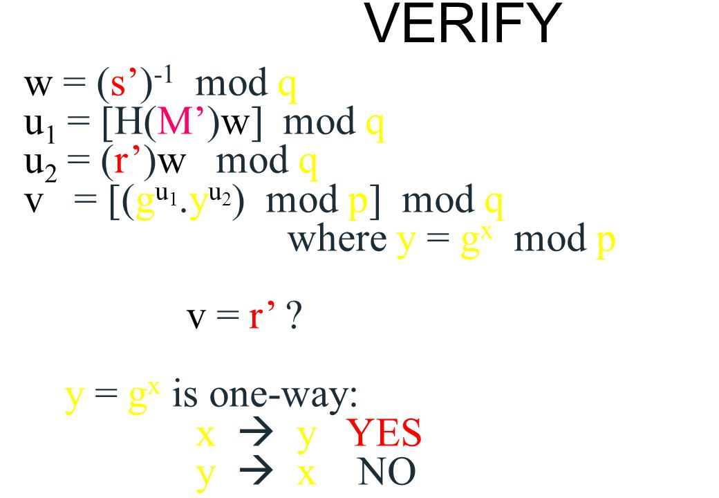 VERIFY w = (s') -1 mod q u 1 = [H(M')w] mod q u 2 = (r')w mod q v = [(g u 1.y u 2 ) mod p] mod q where y = g x mod p v = r' ? y = g x is one-way: x 