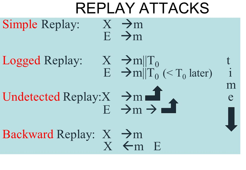 REPLAY ATTACKS Simple Replay: X  m E  m Logged Replay: X  m||T 0 t E  m||T 0 (< T 0 later) i m Undetected Replay:X  m e E  m  Backward Replay: