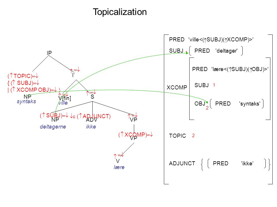 Topicalization I' V[fin] S    IP ville VP V   lære    ADV   ( ADJUNCT) ikke VP  ( XCOMP)  NP syntaks  ( SUBJ)  NP deltagerne PRED lære   XCOMP SUBJ PRED ville  OBJ SUBJ ADJUNCTPRED ikke PRED deltager PRED syntaks 1 1 2  { ( SUBJ)   | ( XCOMP OBJ)   ( TOPIC)  2 TOPIC