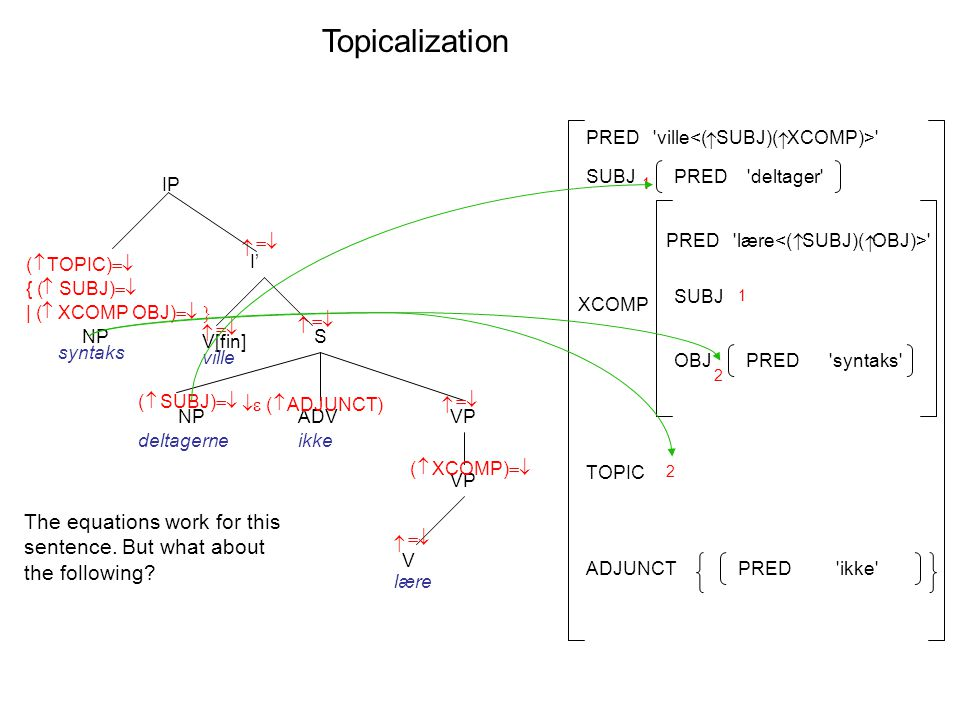 Topicalization I' V[fin] S    IP ville VP V   lære    ADV   ( ADJUNCT) ikke VP  ( XCOMP)  NP syntaks  ( SUBJ)  NP deltagerne PRED lære   XCOMP SUBJ PRED ville  OBJ SUBJ ADJUNCTPRED ikke PRED deltager PRED syntaks 1 1 2 2 TOPIC  { ( SUBJ)   | ( XCOMP OBJ)   ( TOPIC)  The equations work for this sentence.
