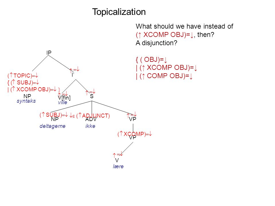 Topicalization I' V[fin] S    IP ville VP V   lære    ADV   ( ADJUNCT) ikke VP  ( XCOMP)  NP syntaks  ( SUBJ)  NP deltagerne What should we have instead of (↑ XCOMP OBJ)=↓, then.