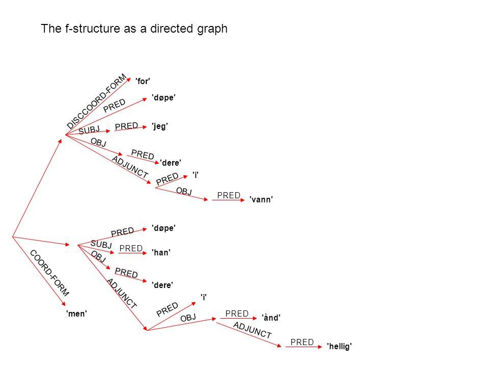 PRED ADJUNCT SUBJ OBJ døpe jeg dere i vann hellig ånd men for DISCCOORD-FORM COORD-FORM han dere i PRED The f-structure as a directed graph