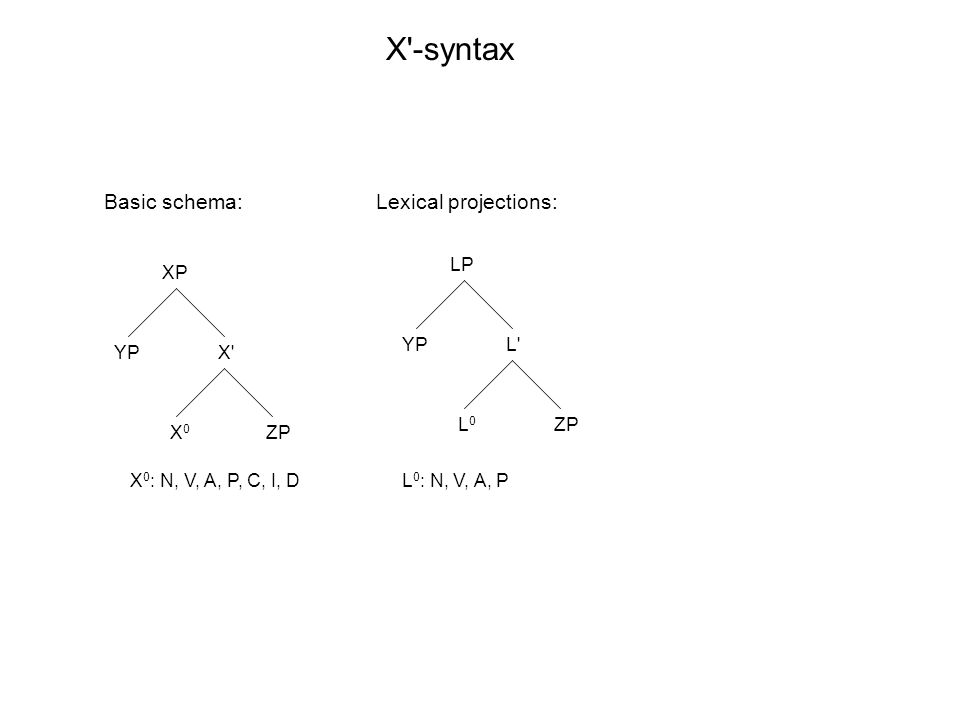XP X' X0X0 YP ZP LP L' L0L0 YP ZP X'-syntax X 0 : N, V, A, P, C, I, DL 0 : N, V, A, P Basic schema:Lexical projections: