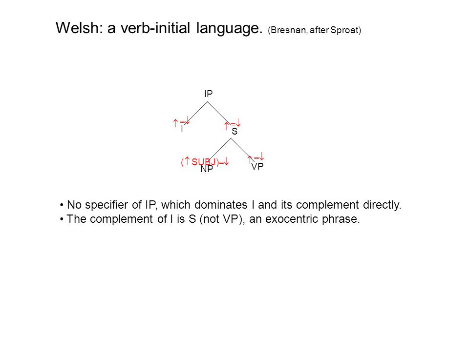 IP I S VP   NP   Welsh: a verb-initial language.