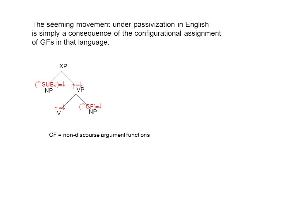 XP NP VP NP   V   ( SUBJ)   ( CF)  The seeming movement under passivization in English is simply a consequence of the configurational assignment of GFs in that language: CF = non-discourse argument functions