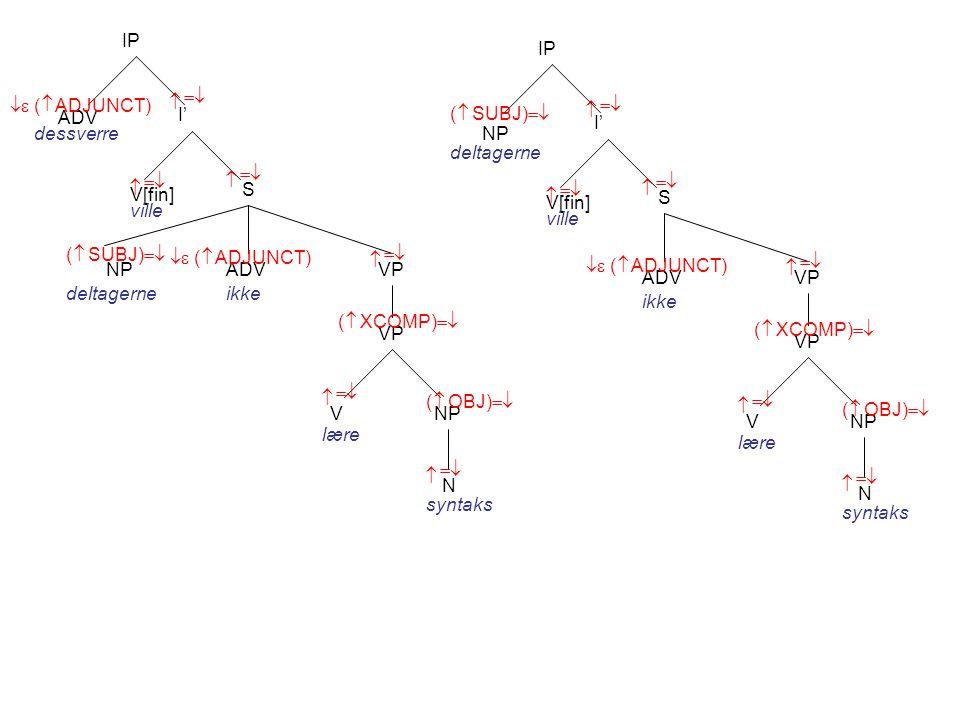 I' V[fin] S    ( SUBJ)    IP ADV dessverre ville VP NP N V    NP deltagerne lære syntaks    ( OBJ)    ADV   ( ADJUNCT) ikke VP  ( XCOMP)  I' V[fin] S    ( SUBJ)    IP ville VP NP N V    NP deltagerne lære syntaks    ( OBJ)    ADV   ( ADJUNCT) ikke VP  ( XCOMP)    ( ADJUNCT)