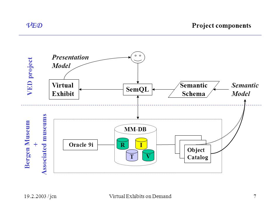 / jcnVirtual Exhibits on Demand7 Oracle 9i Semantic Schema SemQL Virtual Exhibit Semantic Model Presentation Model VED Project components Bergen Museum + Associated museums VED project Object Catalog T I V MM-DB R