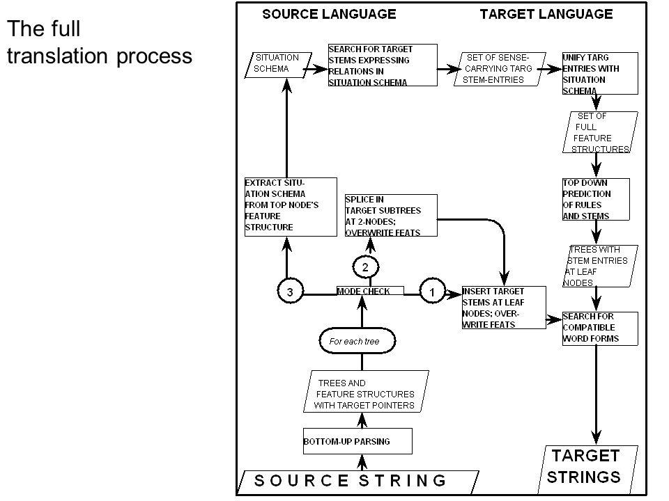 The full translation process