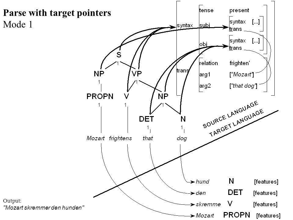 Parse with target pointers Mode 1 Output: Mozart skremmer den hunden