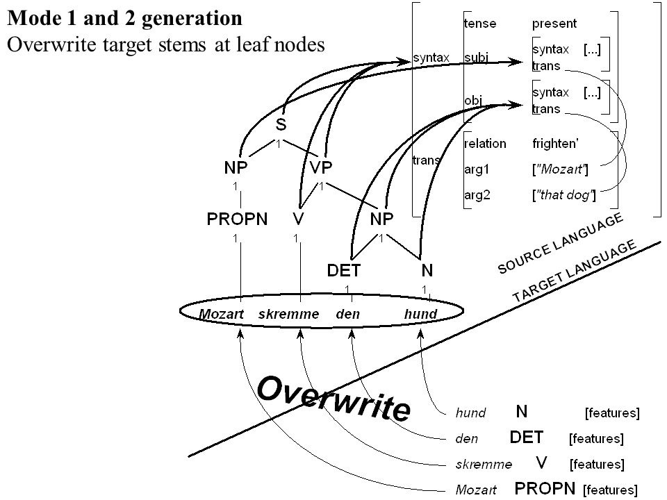 Mode 1 and 2 generation Overwrite target stems at leaf nodes