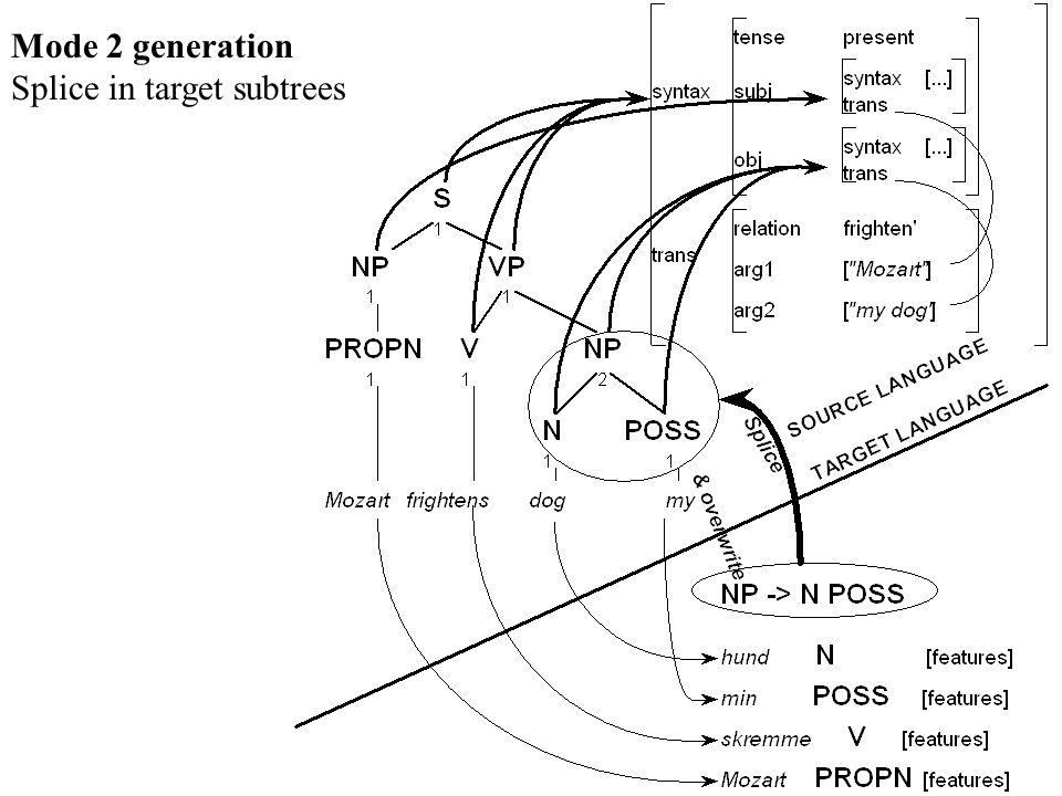 Mode 2 generation Splice in target subtrees