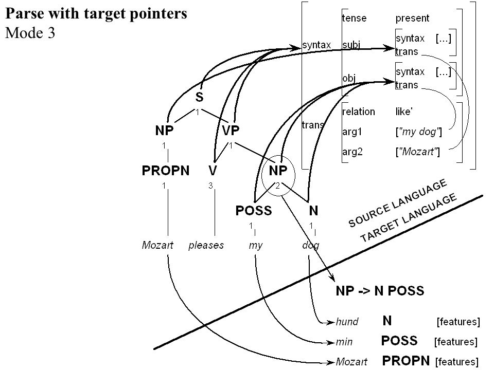 Parse with target pointers Mode 3