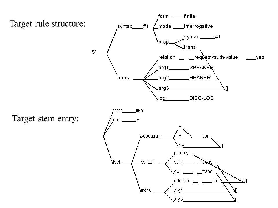 Target rule structure: Target stem entry: